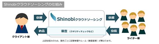 Shinobiクラウドソーシングの仕組
