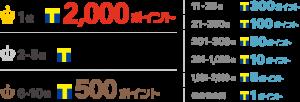 tsugo