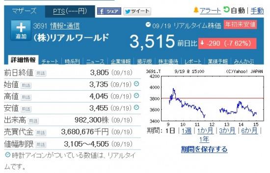 リアルワールド株価