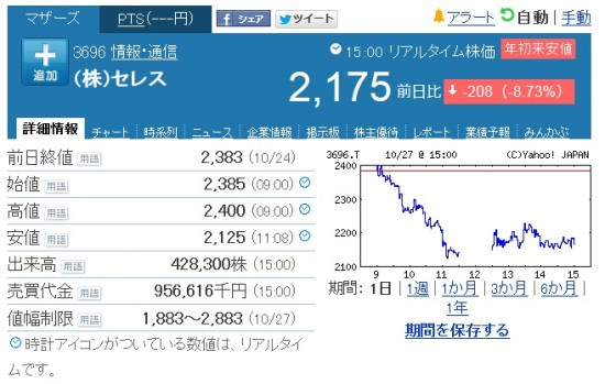 セレス株価