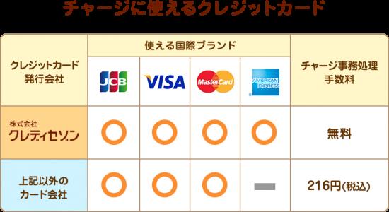 チャージに使えるクレジットカード